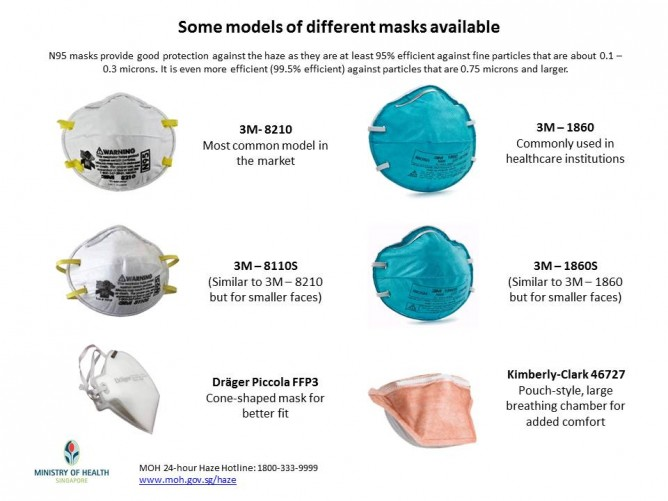 Buying 2015 Mask Of - Guide Haze Singapore