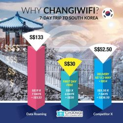 [Changi Recommends] Maximise your travel experience as you stay connected fuss-free with ChangiWIFI for as low as $5 a day!Besides