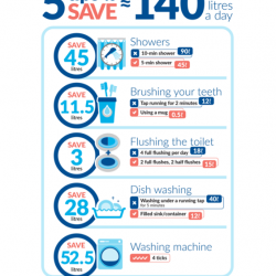 [Home-Fix Singapore] Adopt these watersaving habits to reduce your total water consumption and hence, reduce your water bill!