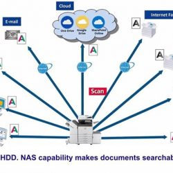 [Sharp] High Speed Scanning Scan your documents efficiently and quickly as our MFP is able to accommodate heavy duty work loads.