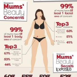 [Prive Aesthetics] In a survey conducted by TheAsianParent, 67% of Singapore mums are concerned about their stomach, love handles and muffin top