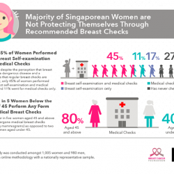[Breast Cancer Foundation] DidYouKnow : Despite the perception that breast cancer is a dangerous condition where 1 in every 14 women in Singapore will